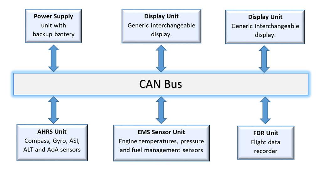 can bus experimental avionics rh experimentalavionics com can bus diagram on 2005 jeep cherokee canbus block diagram