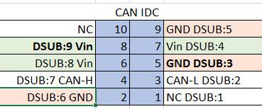 CAN_IDC_Pinout